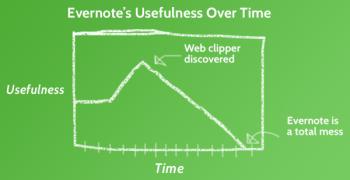 Harry Tuttle, Modern Cave Dweller, Evernote, OneNote, Productivity